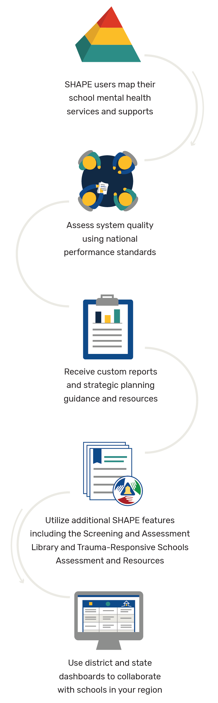 SHAPE – School Health Assessment and Performance Evaluation