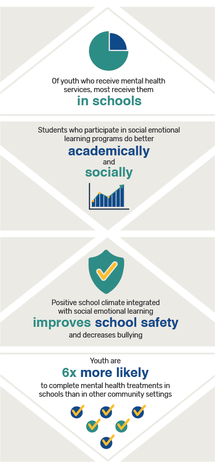 Of youth who receive mental health services, most receive them in schools; Students who participate in social emotional learning programs do better academically and socially; Positive school climate integrated with social emotional learning improves school safety and decreases bullying; Youth are 6x more likely to complete mental health treatments in schools than in other community settings